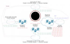 Netzwerkgrafik